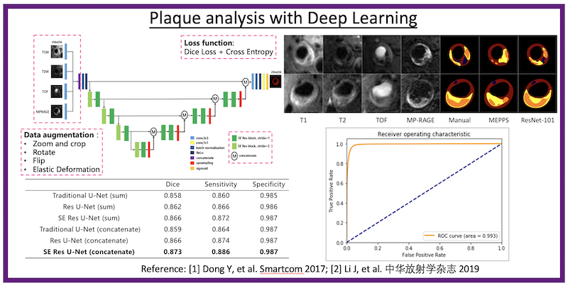 Deep Learning based Plaque Analysis